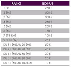 répartition de la cagnotte de 5000 euros sur joa online
