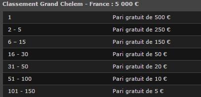 pariez sur Roland-Garros avec Bwin