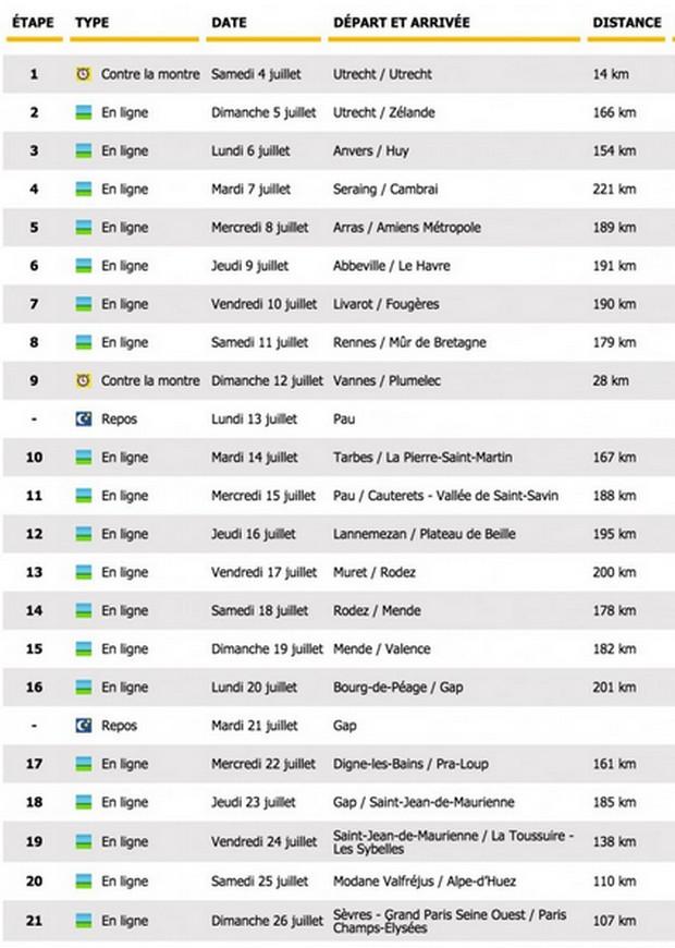 Tour de France, calendrier des étapes avec PMU.