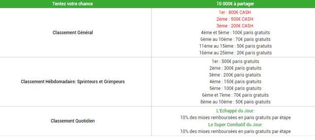 Tableau des gains sur Unibet du Challenge de l'échappé.