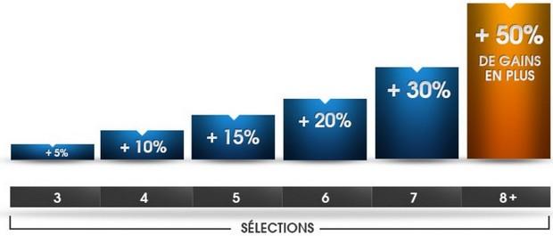 Jusqu'à 50% en plus de vos gains sur les combinés de Netbet