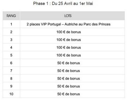NetBet offre 2 places pour Portugal/Autriche