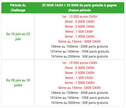 Promotion Le Boss du Terrain sur Unibet.fr