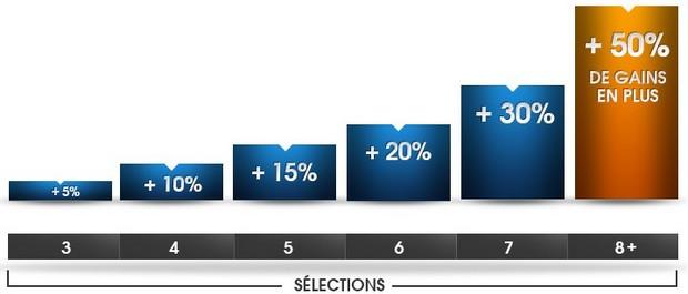 Jusqu'à 50% de gains supplémentaires sur la L1 avec NetBet