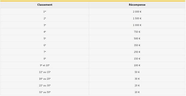 """Dotation par challenge pour les """"Tableau des Médailles"""" aux jeux de Rio sur Winamax"""