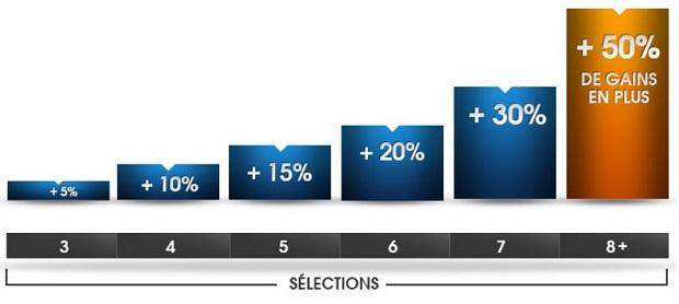 NetBet vous offre un boost allant jusqu'à 200 euros sur vos gains combinés si vous pariez sur la Bundesliga