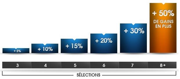 50% de gains en plus avec NetBet sur les matchs intenationnaux