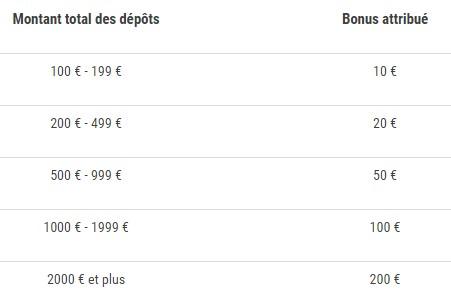 Les montants des bonus de l'offre dépôt d'octobre de France Pari