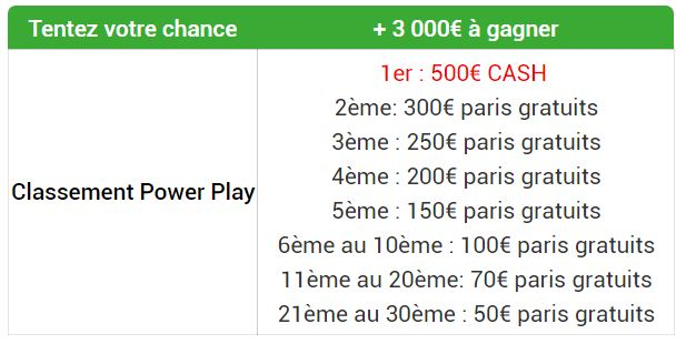Barème des dotations du Power Play d'Unibet