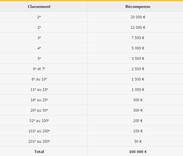 Le Challenge The Race de Winamax : 300.000€ à partager