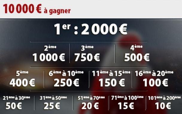 Gagnez jusqu'à 2.000 € du 9 au 21/12 en misant sur le foot avec Betclic