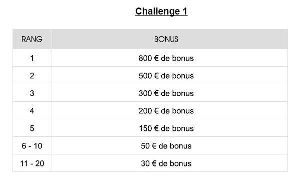 Dotation du premier challenge foot de février organisé par NetBet