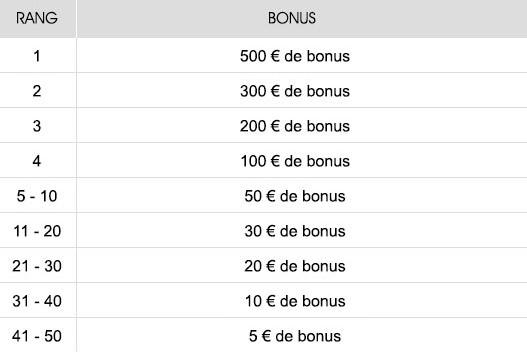 NetBet met 6.000€ en jeu pour son Challenge Sports US