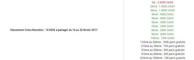 Le Challenge Cotes Boostées d'Unibet.fr : les gains