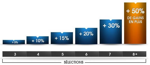 Jusqu'à 50% de gains supplémentaires avec NetBet