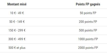 France Pari vous offre de 50 à 2.000 points FP sur la NBA