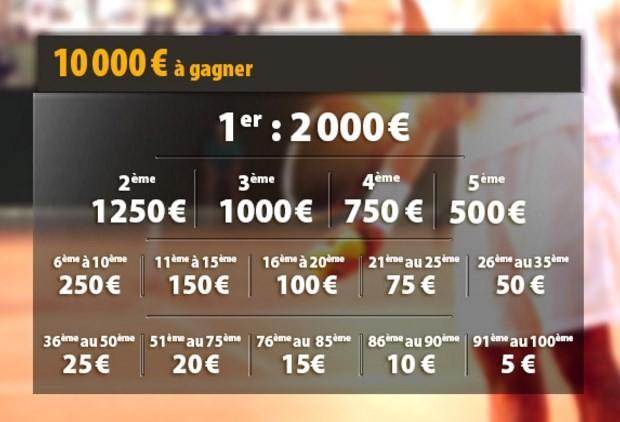 2.000€ pour le vainqueur du challenge tennis de Betclic
