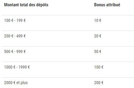 France Pari vous offre de 10€ à 200€ de bonus sur vos dépôts