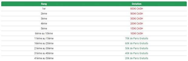 Dotation du classement général Unibet pour le Tour de France