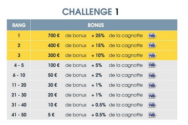 Dotation du challenge Euro 2017 NetBet