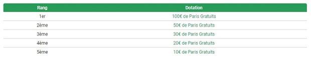 """Dotation par journée de la promo """"puncher du jour"""" spéciale Vuelta sur Unibet"""