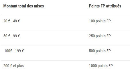 Jusqu'à 1.000 points FP offerts par France Pari