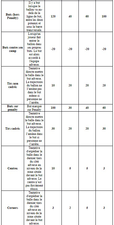 L'attribution des points en Ligue 1 par ZEbet