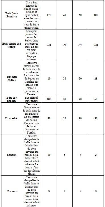 L'attribution des points en Ligue 1 par ZEbet