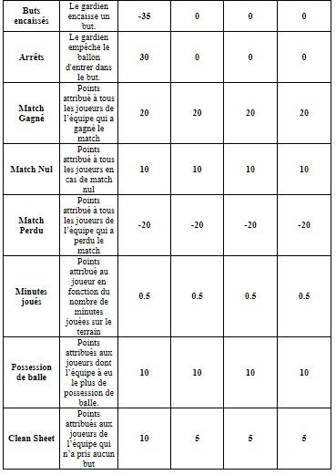 Les points attribués aux joueurs de BPL par ZEbet