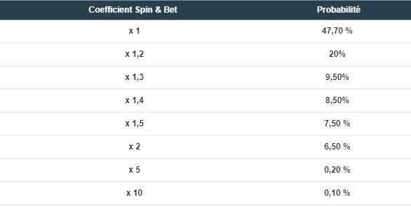 Les probas des multiplicateurs des paris Spin & Bet de BetStars.fr