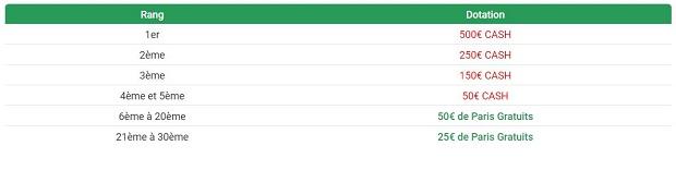 Barème de dotation du challenge combo d'Unibet qui se déroule entre le 36/12 et le 3/01