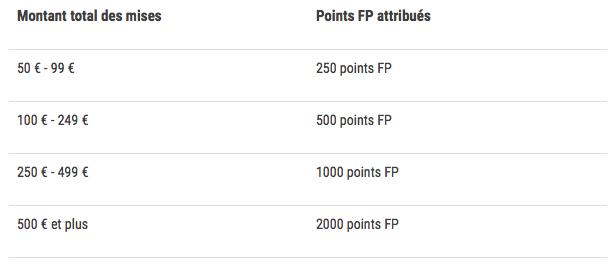Barème des récompenses de la promo points FP boostés sur le basket US de Frace Pari du 3 au 8/01