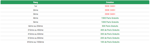 Tableau des dotations du Challenge Unibet MVP