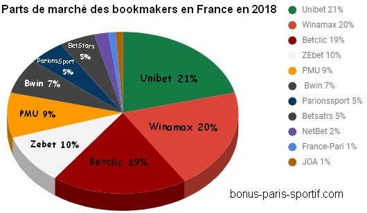 Qui domine le marché des bookmakers ?