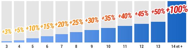 De 2% à 100% supplémentaires sur vos combinés France Pari