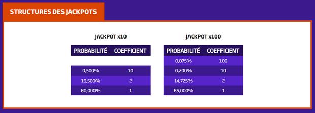 Structure de jackpots PMU sport pour les paris en 1N2